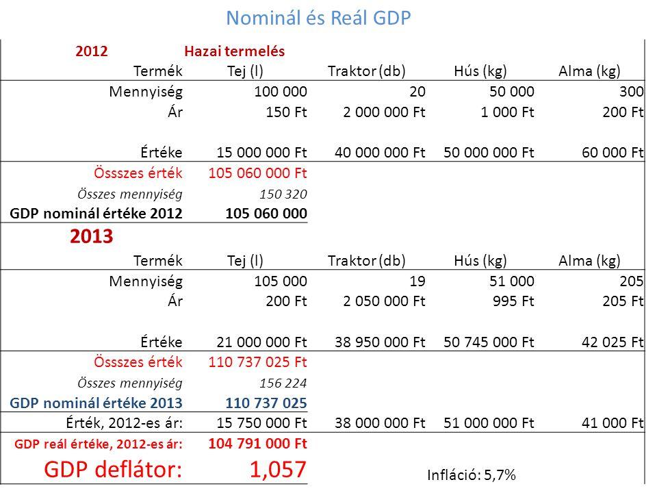 GDP deflátor: 1,057 Nominál és Reál GDP 2013 2012 Hazai termelés