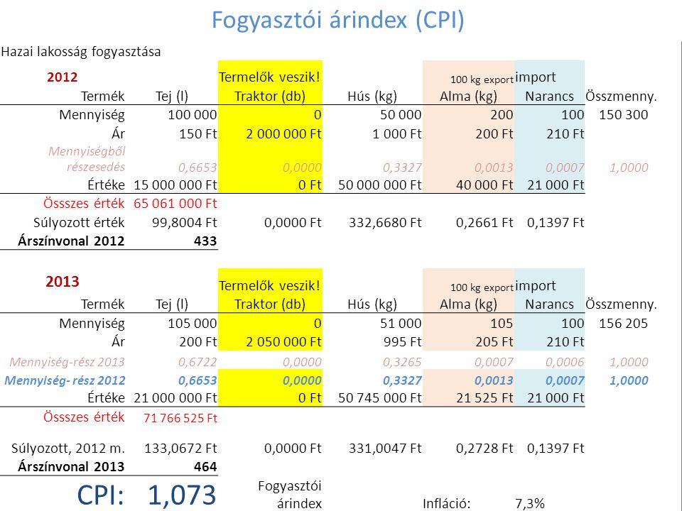 Fogyasztói árindex (CPI)