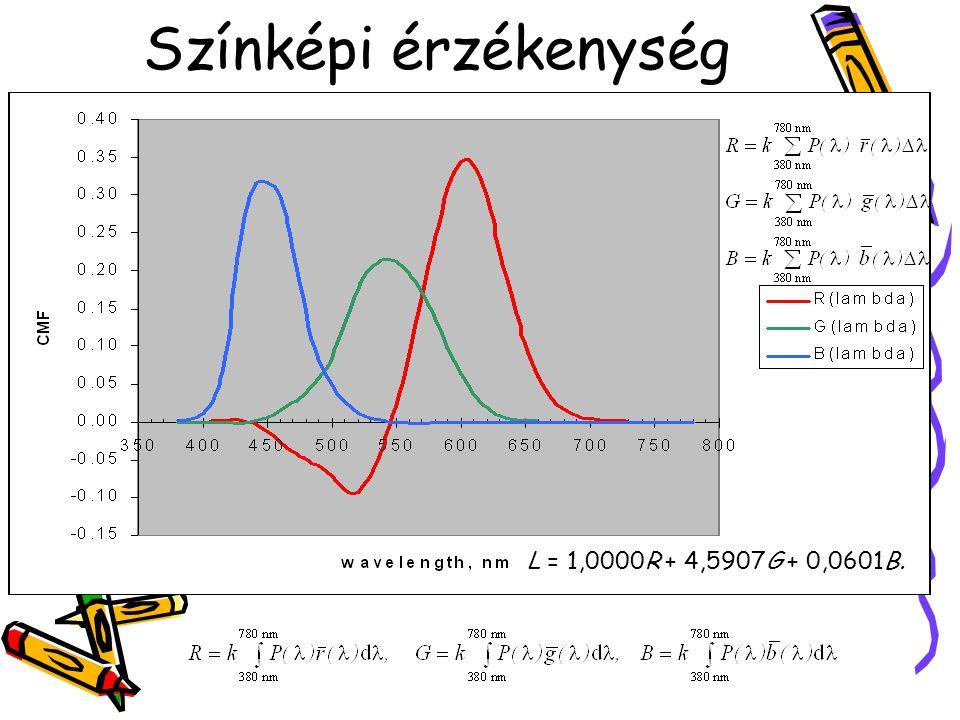 Színképi érzékenység L = 1,0000R + 4,5907G + 0,0601B.