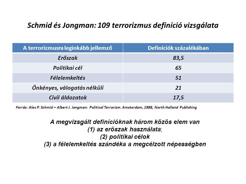Schmid és Jongman: 109 terrorizmus definíció vizsgálata