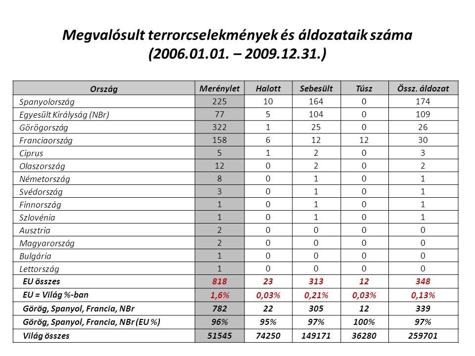 Megvalósult terrorcselekmények és áldozataik száma (2006. 01. 01