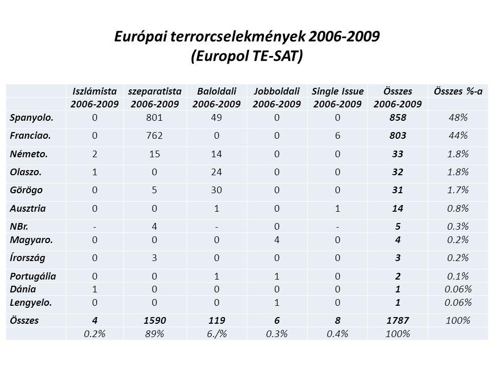 Európai terrorcselekmények 2006-2009 (Europol TE-SAT)