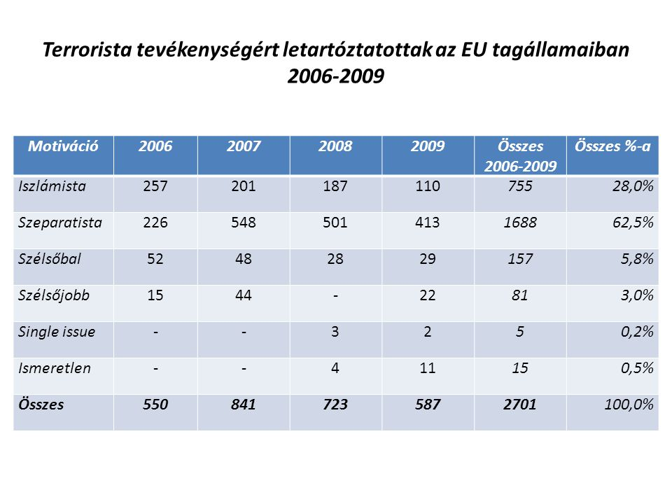 Terrorista tevékenységért letartóztatottak az EU tagállamaiban 2006-2009