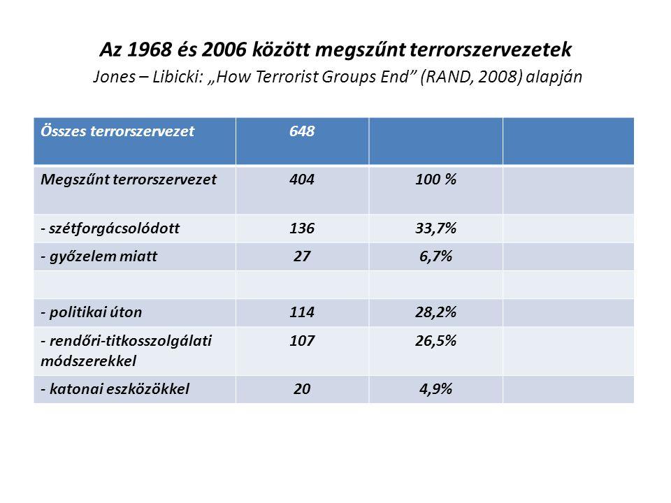 """Az 1968 és 2006 között megszűnt terrorszervezetek Jones – Libicki: """"How Terrorist Groups End (RAND, 2008) alapján"""