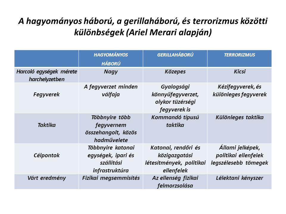 A hagyományos háború, a gerillaháború, és terrorizmus közötti különbségek (Ariel Merari alapján)