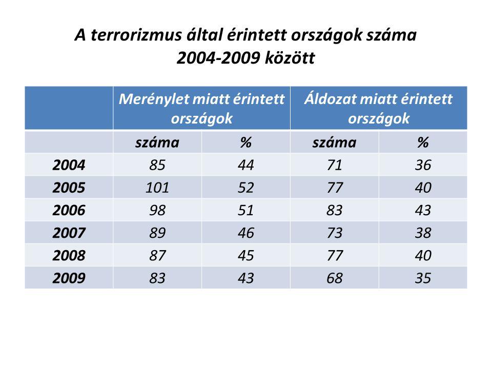 A terrorizmus által érintett országok száma 2004-2009 között