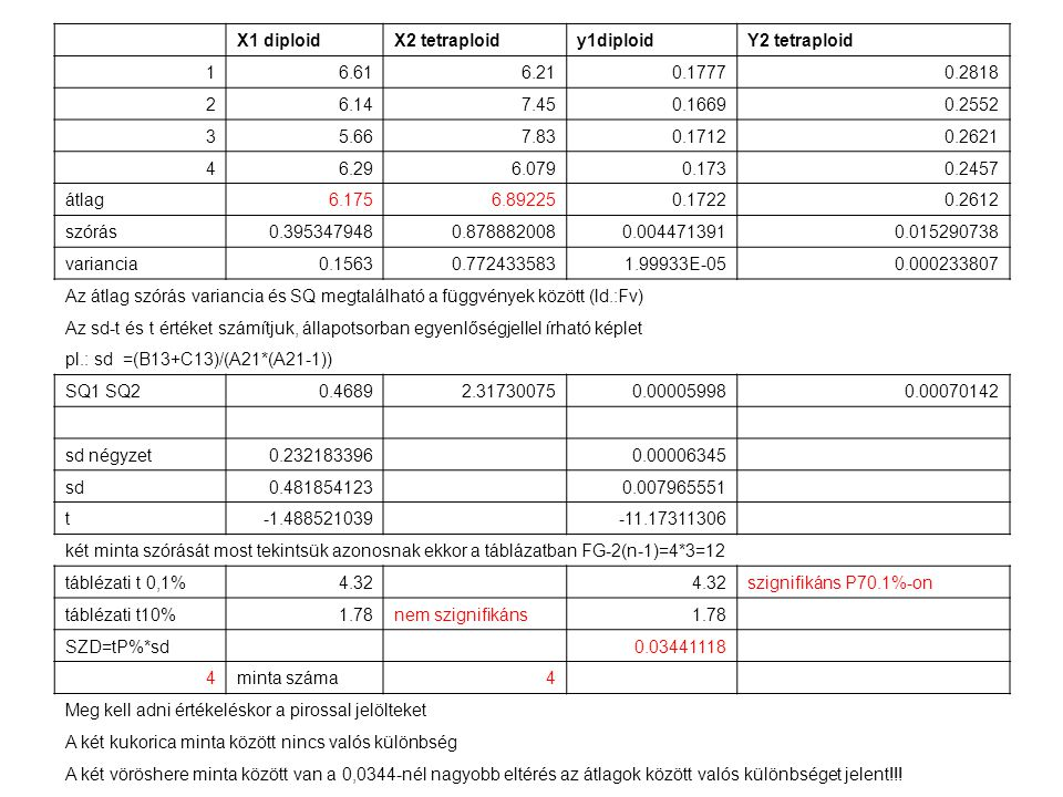 X1 diploid. X2 tetraploid. y1diploid. Y2 tetraploid. 1. 6.61. 6.21. 0.1777. 0.2818. 2. 6.14.