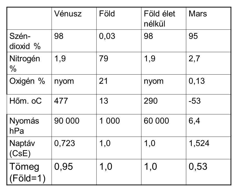 Tömeg (Föld=1) 0,95 0,53 Vénusz Föld Föld élet nélkül Mars
