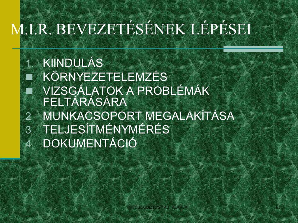 M.I.R. BEVEZETÉSÉNEK LÉPÉSEI