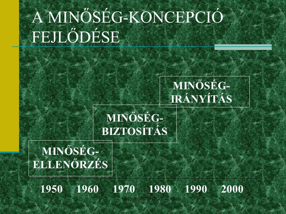 A MINŐSÉG-KONCEPCIÓ FEJLŐDÉSE