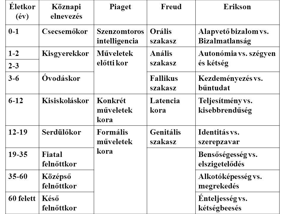 Életkor (év) Köznapi elnevezés. Piaget. Freud. Erikson. 0-1. Csecsemőkor. Szenzomtoros intelligencia.