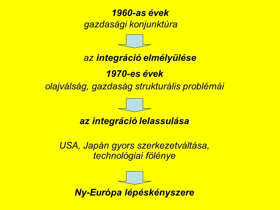 1960-as évek gazdasági konjunktúra az integráció elmélyülése