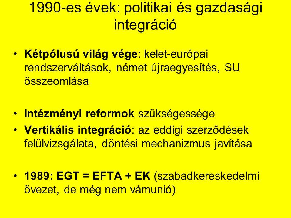 1990-es évek: politikai és gazdasági integráció