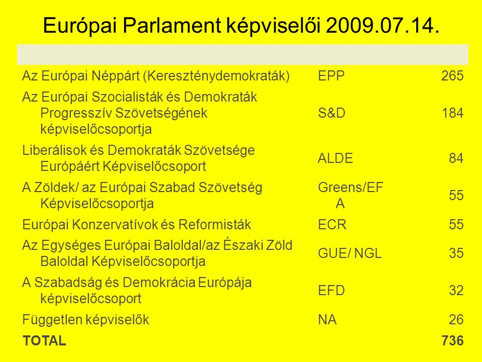 Európai Parlament képviselői 2009.07.14.