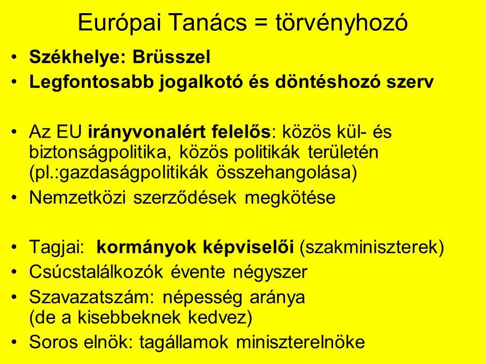 Európai Tanács = törvényhozó