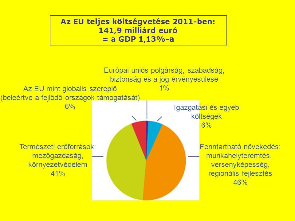 Európai uniós polgárság, szabadság, biztonság és a jog érvényesülése