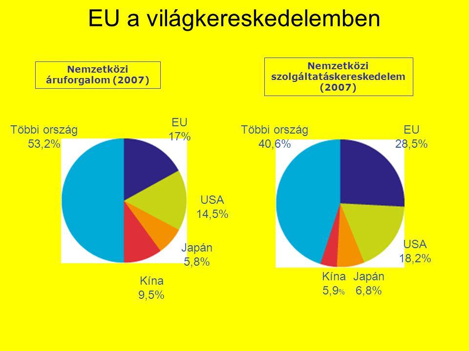 EU a világkereskedelemben