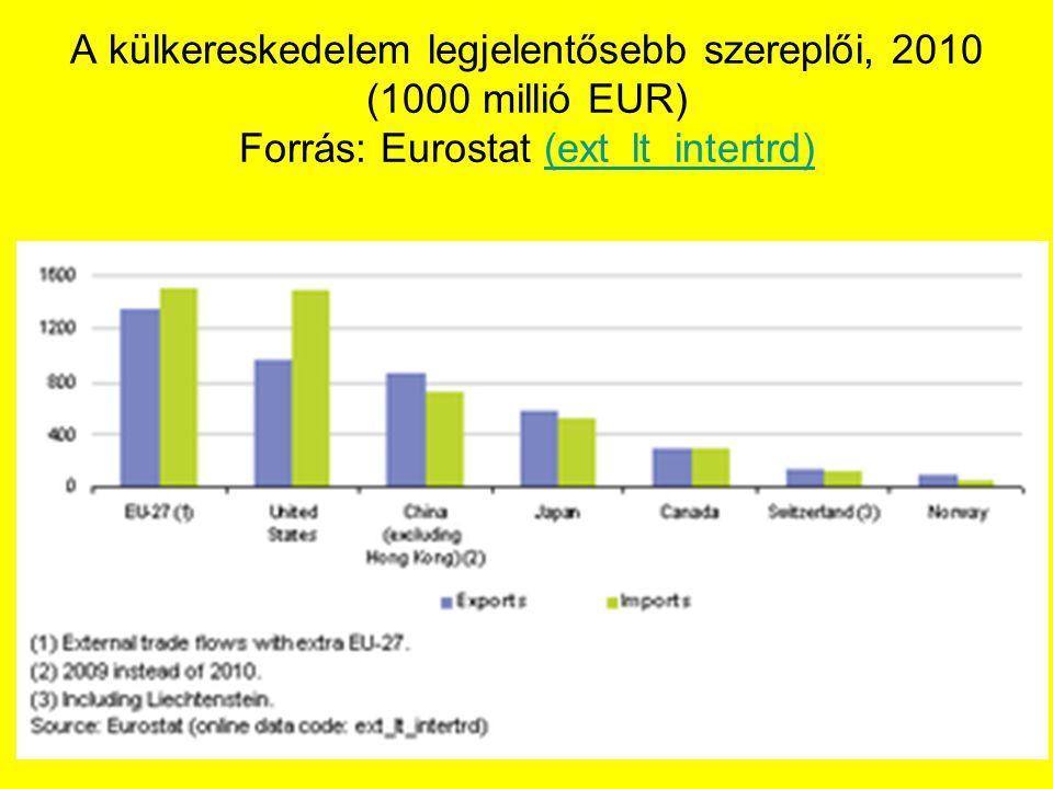 A külkereskedelem legjelentősebb szereplői, 2010 (1000 millió EUR) Forrás: Eurostat (ext_lt_intertrd)