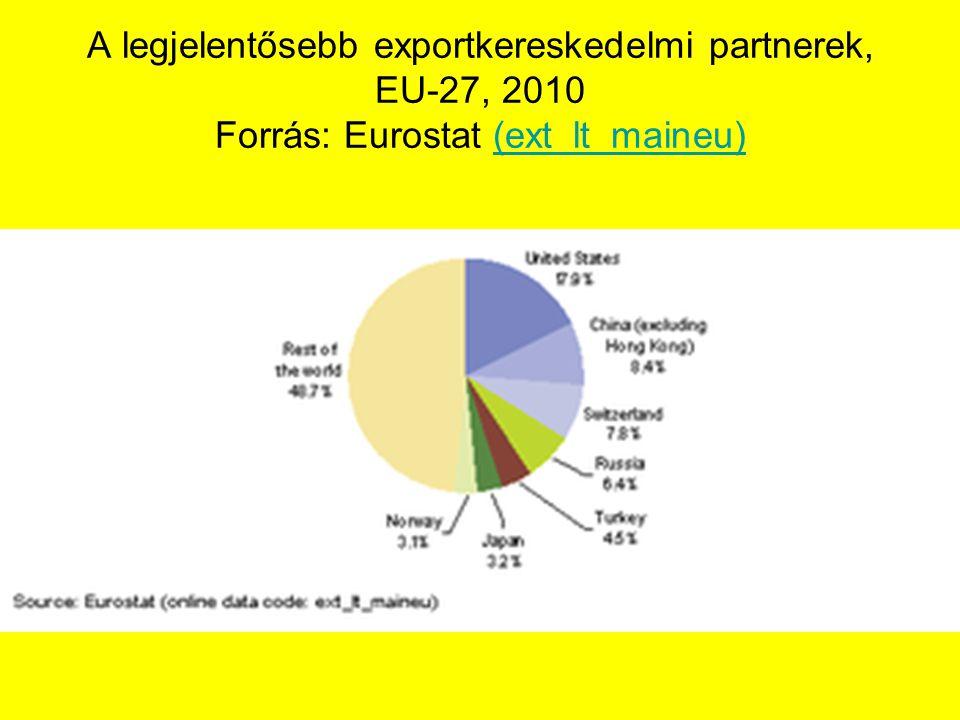 A legjelentősebb exportkereskedelmi partnerek, EU-27, 2010 Forrás: Eurostat (ext_lt_maineu)