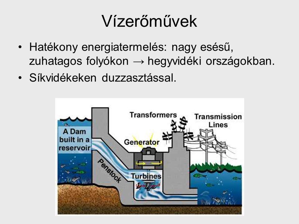 Vízerőművek Hatékony energiatermelés: nagy esésű, zuhatagos folyókon → hegyvidéki országokban.