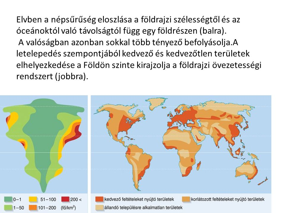 Elvben a népsűrűség eloszlása a földrajzi szélességtől és az óceánoktól való távolságtól függ egy földrészen (balra).