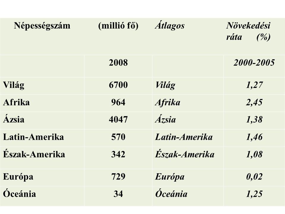 Népességszám (millió fő) Átlagos. Növekedési ráta (%) 2008. 2000-2005. Világ. 6700. 1,27.