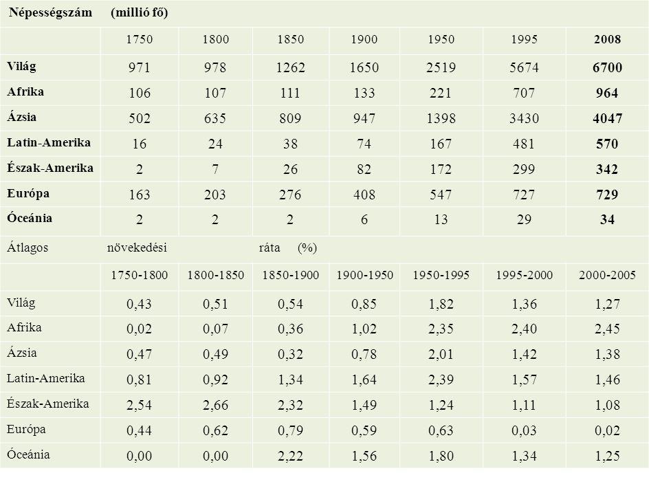Népességszám (millió fő) 1750. 1800. 1850. 1900. 1950. 1995. 2008. Világ. 971. 978. 1262.