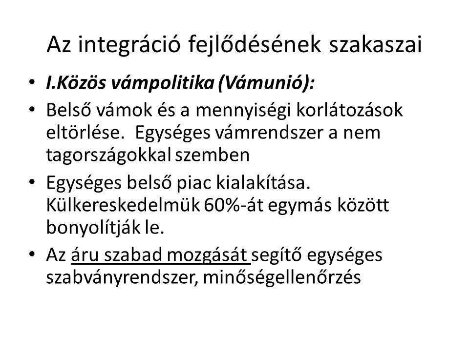 Az integráció fejlődésének szakaszai