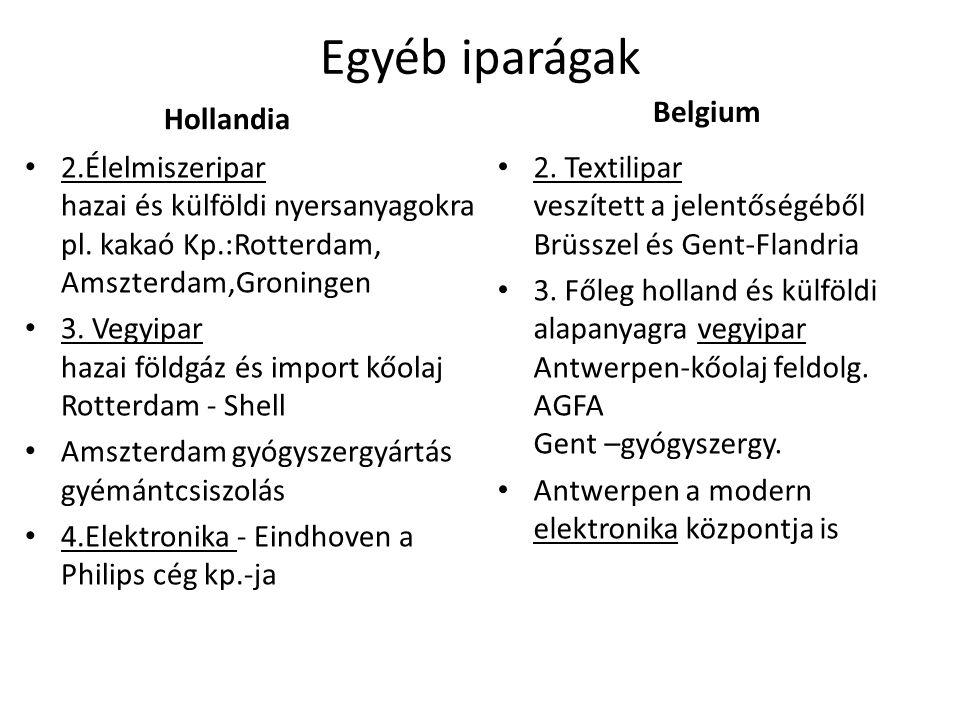 Egyéb iparágak Hollandia Belgium