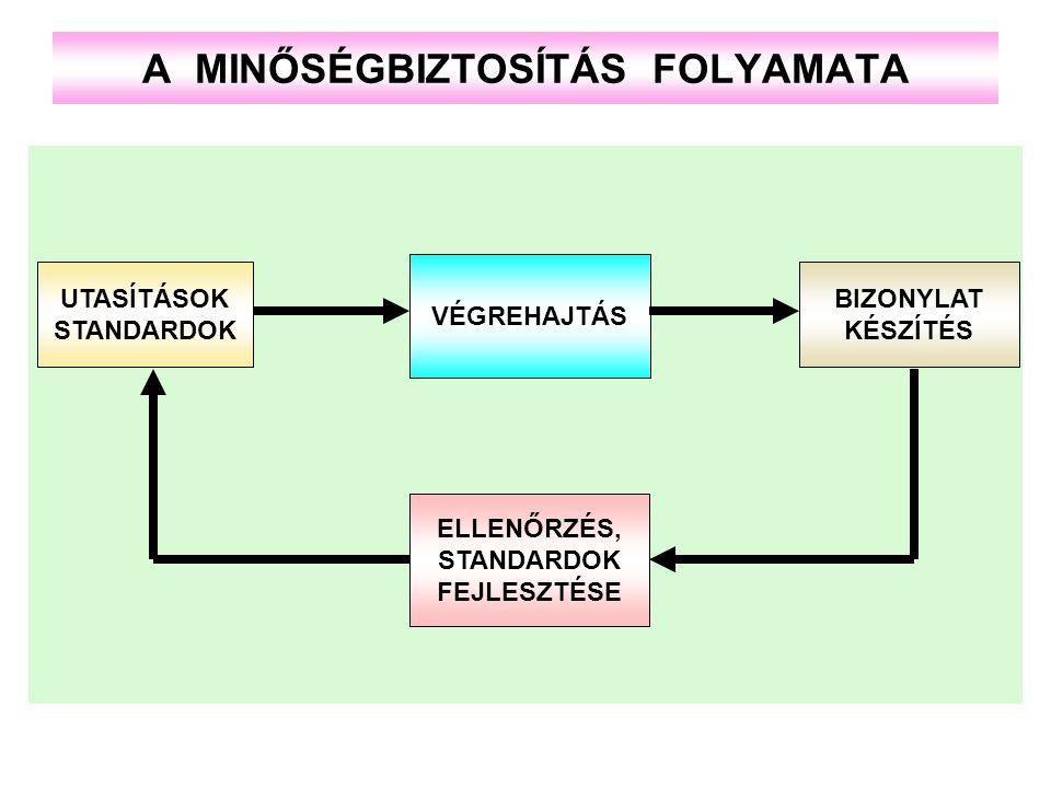 A MINŐSÉGBIZTOSÍTÁS FOLYAMATA