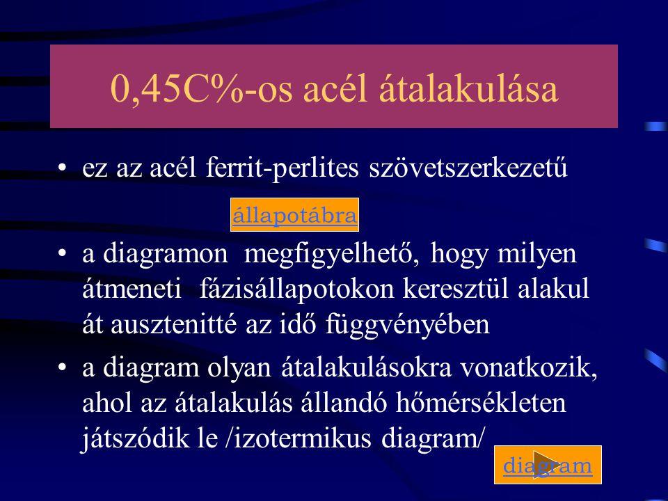 0,45C%-os acél átalakulása