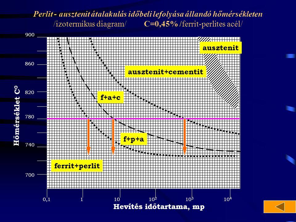 Perlit - ausztenit átalakulás időbeli lefolyása állandó hőmérsékleten /izotermikus diagram/ C=0,45% /ferrit-perlites acél/