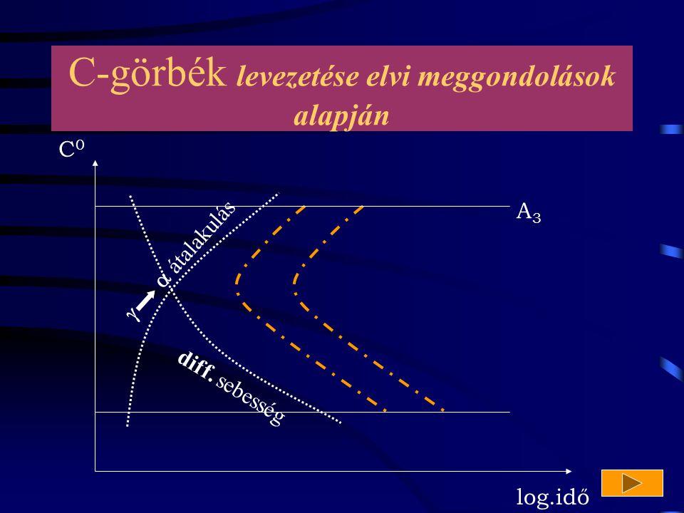 C-görbék levezetése elvi meggondolások alapján
