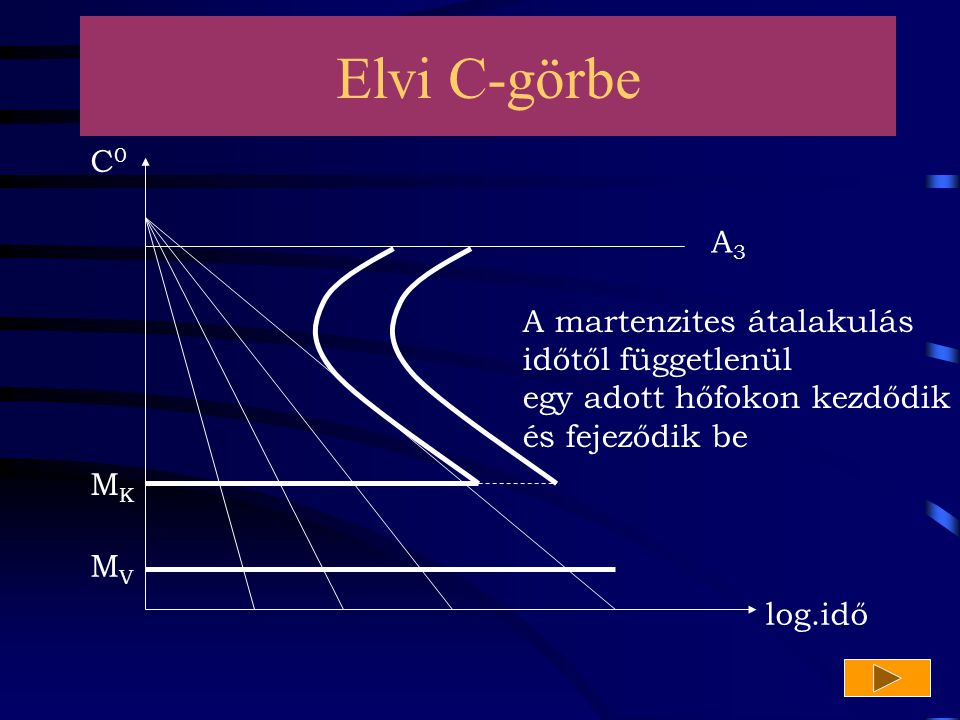 Elvi C-görbe C0 A3 A martenzites átalakulás időtől függetlenül