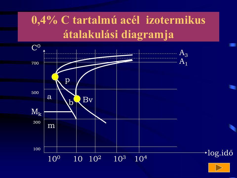 0,4% C tartalmú acél izotermikus átalakulási diagramja