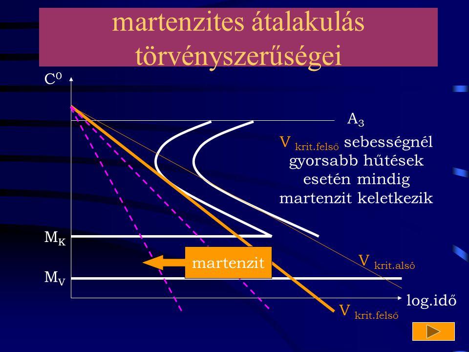 martenzites átalakulás törvényszerűségei