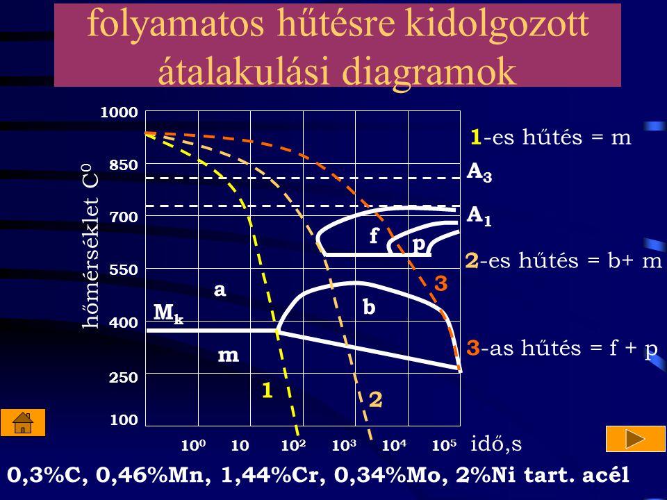 folyamatos hűtésre kidolgozott átalakulási diagramok