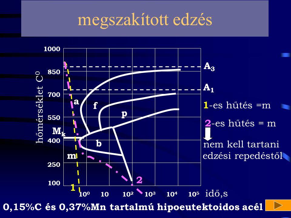 megszakított edzés A3 A1 hőmérséklet C0 a f 1-es hűtés =m p