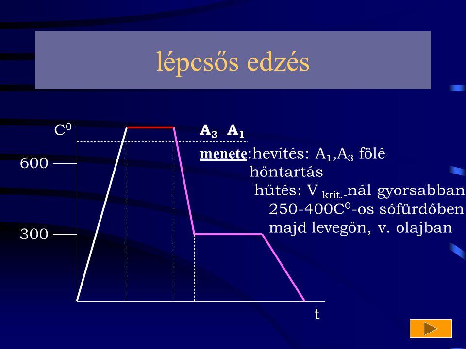 lépcsős edzés C0 A3 A1 menete:hevítés: A1,A3 fölé hőntartás