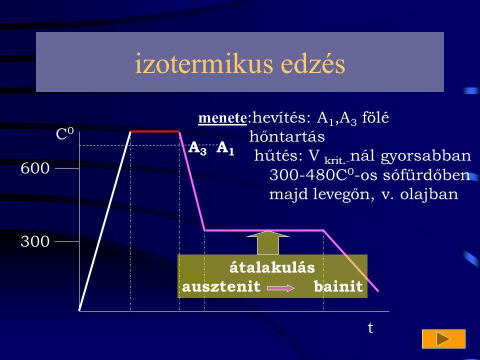 izotermikus edzés menete:hevítés: A1,A3 fölé hőntartás