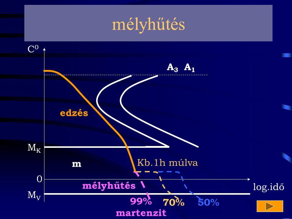 mélyhűtés C0 A3 A1 edzés MK m Kb.1h múlva mélyhűtés log.idő MV 99%