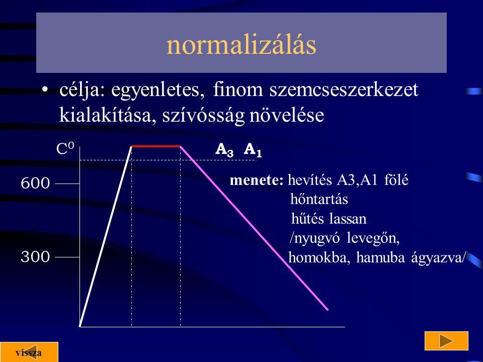 normalizálás célja: egyenletes, finom szemcseszerkezet kialakítása, szívósság növelése. C0. A3. A1.