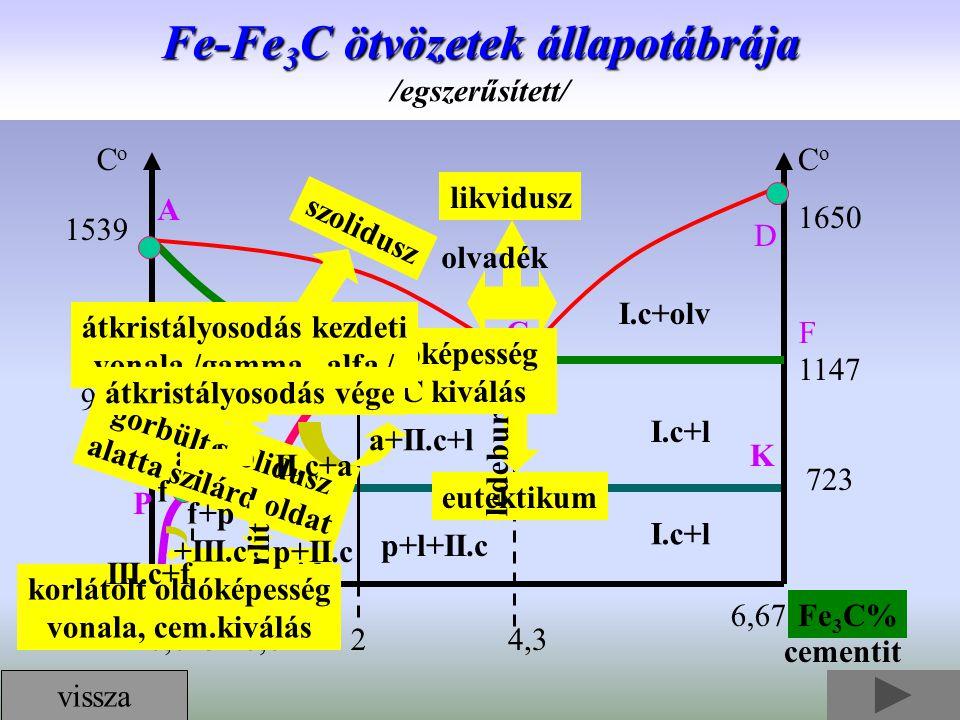 Fe-Fe3C ötvözetek állapotábrája /egszerűsített/