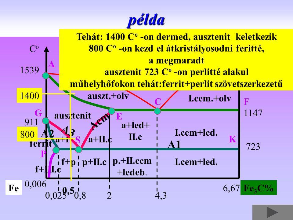 példa Acm A3 A2 A1 Tehát: 1400 Co -on dermed, ausztenit keletkezik