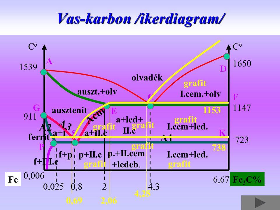 Vas-karbon /ikerdiagram/