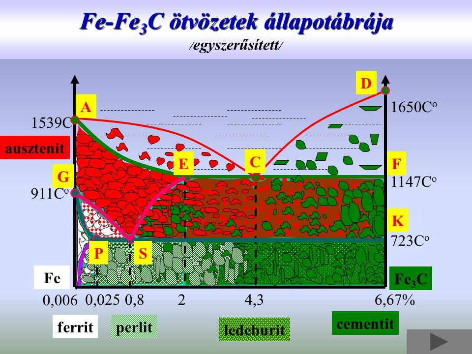 Fe-Fe3C ötvözetek állapotábrája /egyszerűsített/