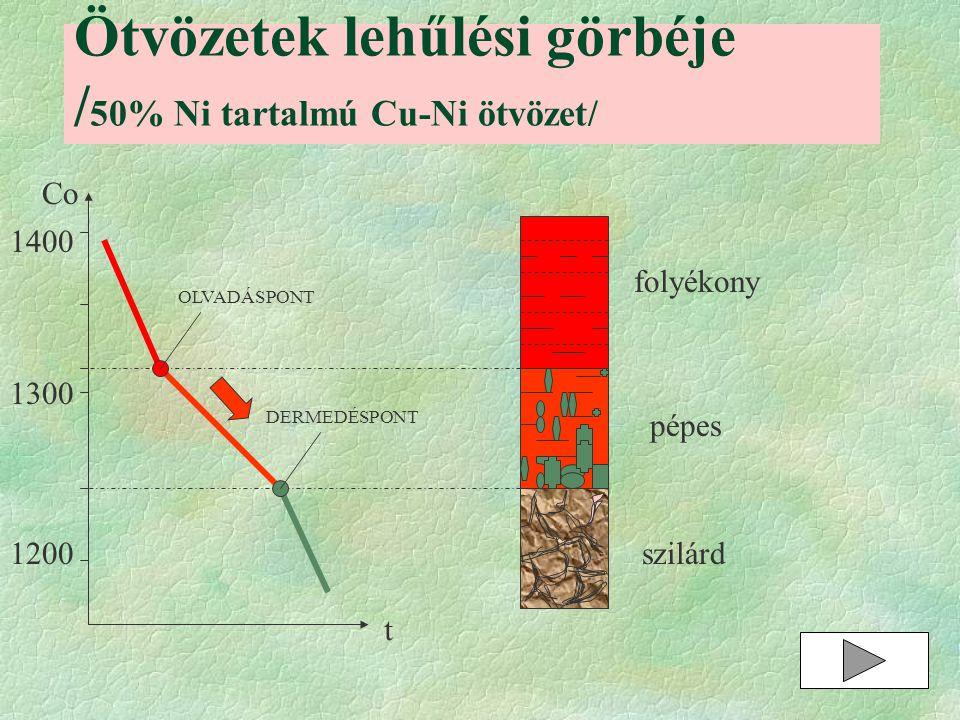 Ötvözetek lehűlési görbéje /50% Ni tartalmú Cu-Ni ötvözet/