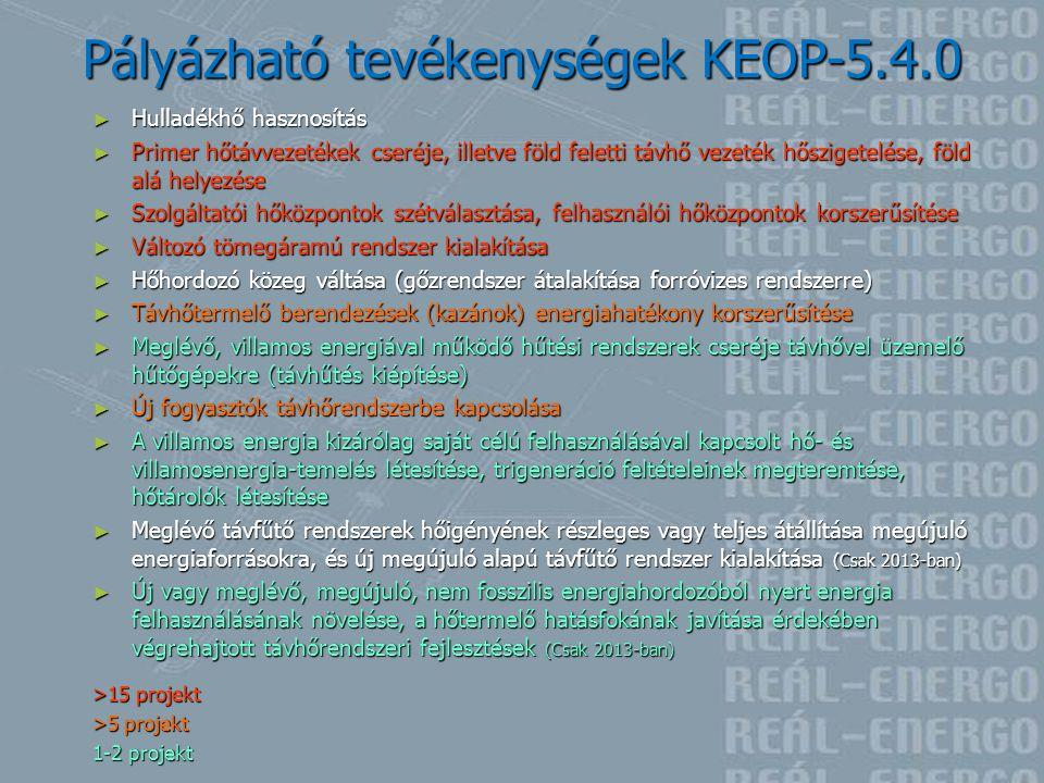 Pályázható tevékenységek KEOP-5.4.0