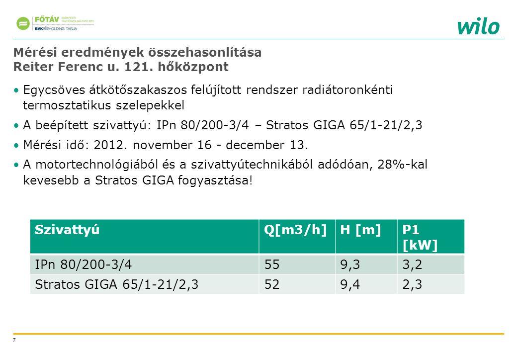 Mérési eredmények összehasonlítása Reiter Ferenc u. 121. hőközpont