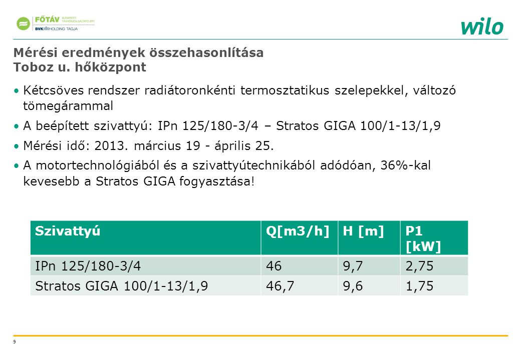 Mérési eredmények összehasonlítása Toboz u. hőközpont